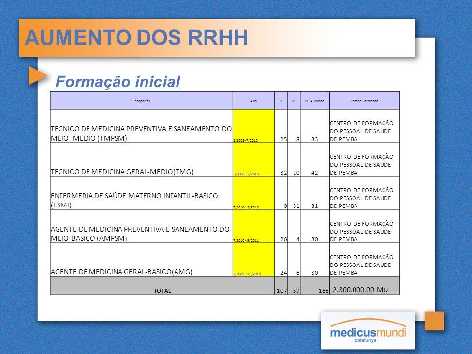 AUMENTO DOS RRHH Formação inicial CategoriesAnoHMNº AlumnosCentro Formacao TECNICO DE MEDICINA PREVENTIVA E SANEAMENTO DO MEIO- MEDIO (TMPSM) 2/2008 -