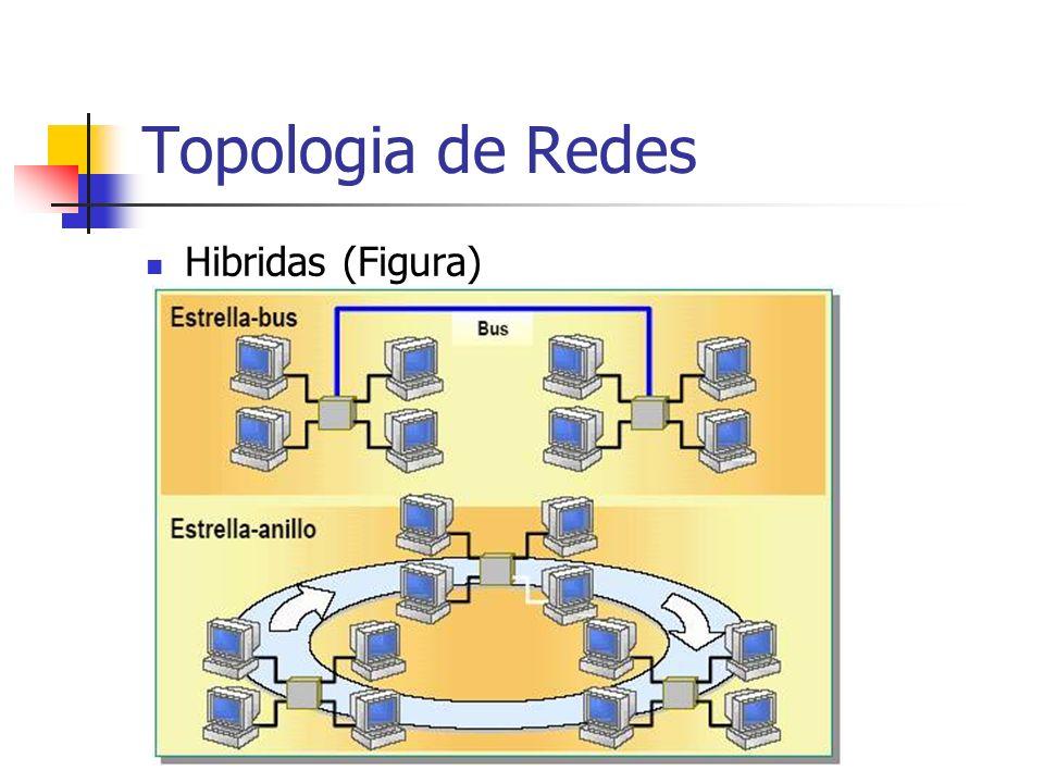 Topologia de Redes Malha Neste tipo de topologia todos os nós estão interligados uns aos outros, portanto reduz drasticamente a perda de pacotes já que um mesmo pacote pode chegar ao endereço destinatário por vários caminhos