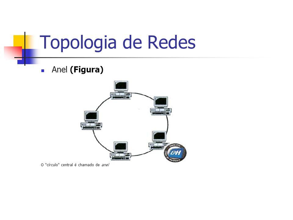 Topologia de Redes Estrela Os computadores estão ligados por um ponto ou nó comum, chamado de concentrador.