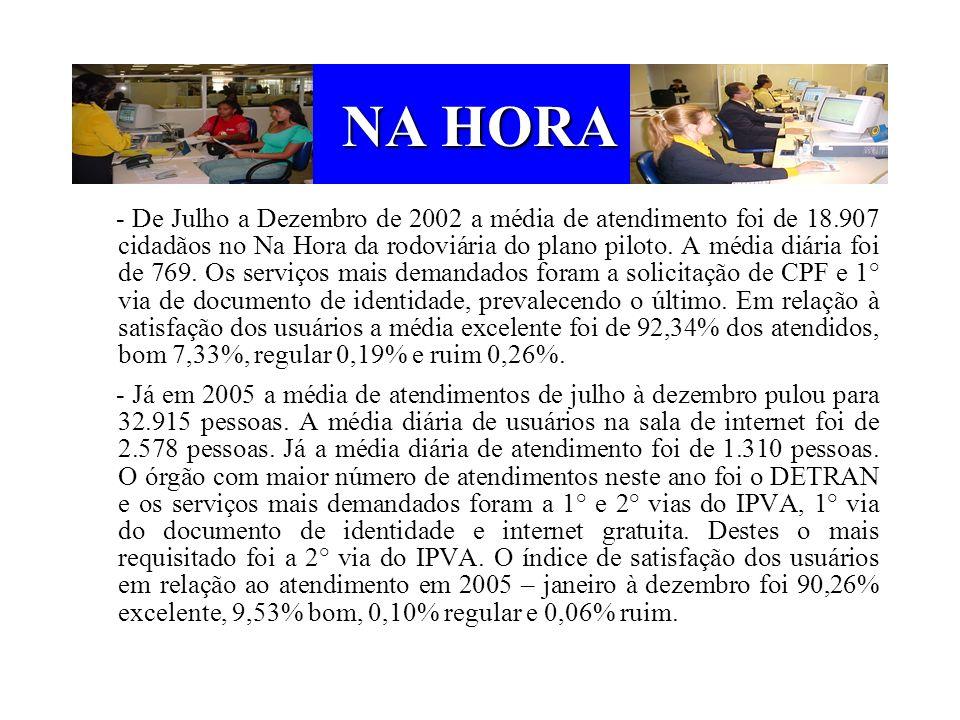 NA HORA - De Julho a Dezembro de 2002 a média de atendimento foi de 18.907 cidadãos no Na Hora da rodoviária do plano piloto. A média diária foi de 76