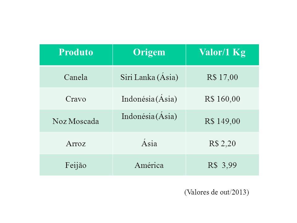 ProdutoOrigemValor/1 Kg CanelaSiri Lanka (Ásia)R$ 17,00 CravoIndonésia (Ásia)R$ 160,00 Noz Moscada Indonésia (Ásia) R$ 149,00 ArrozÁsiaR$ 2,20 FeijãoA