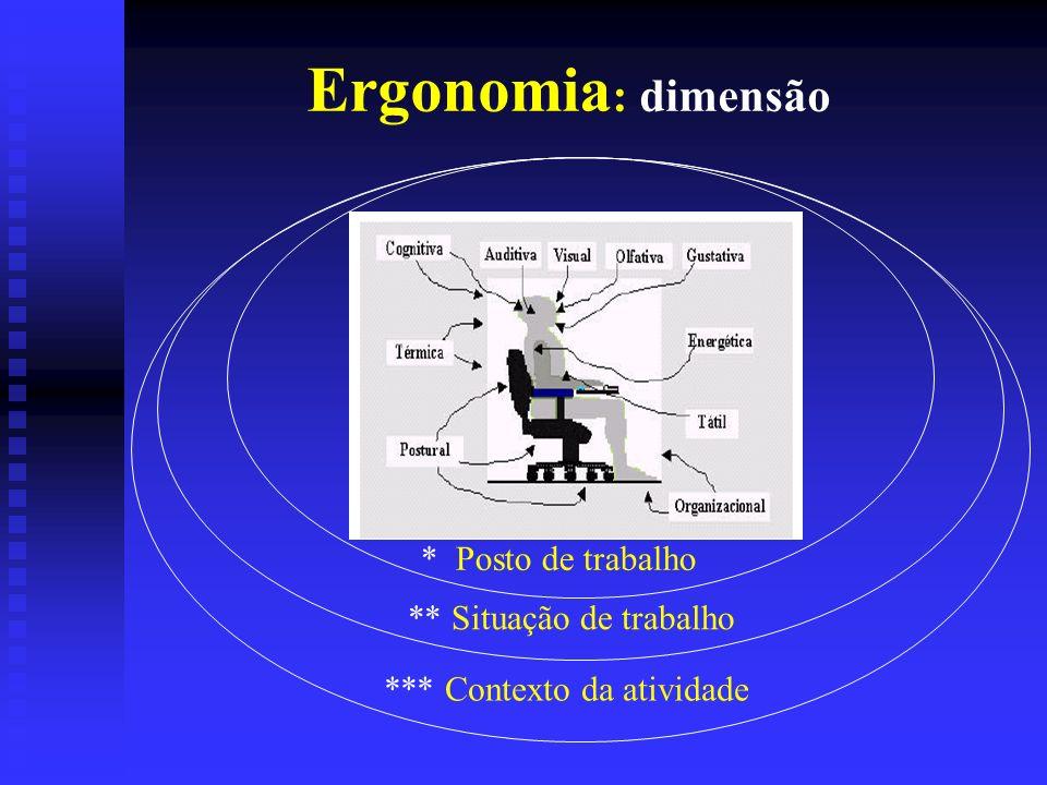 Ergonomia : dimensão * Posto de trabalho ** Situação de trabalho *** Contexto da atividade