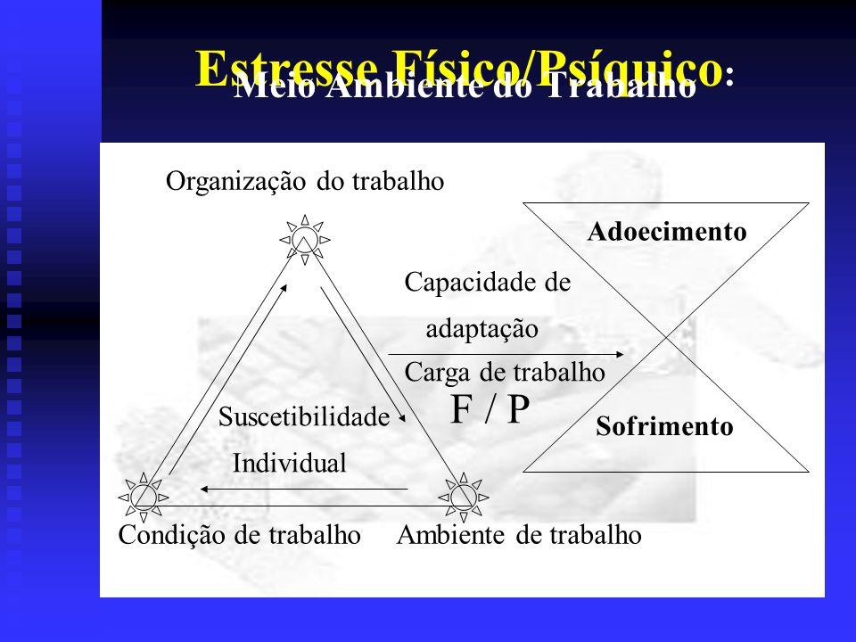Estresse Físico/Psíquico : Meio Ambiente do Trabalho Suscetibilidade Individual Condição de trabalho Organização do trabalho Ambiente de trabalho Sofrimento Adoecimento Capacidade de adaptação Carga de trabalho F / P