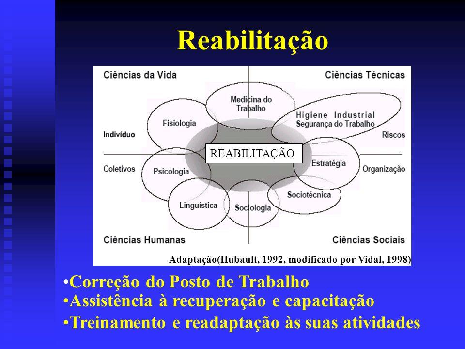 Reabilitação Adaptação(Hubault, 1992, modificado por Vidal, 1998) REABILITAÇÃO Correção do Posto de Trabalho Assistência à recuperação e capacitação Treinamento e readaptação às suas atividades
