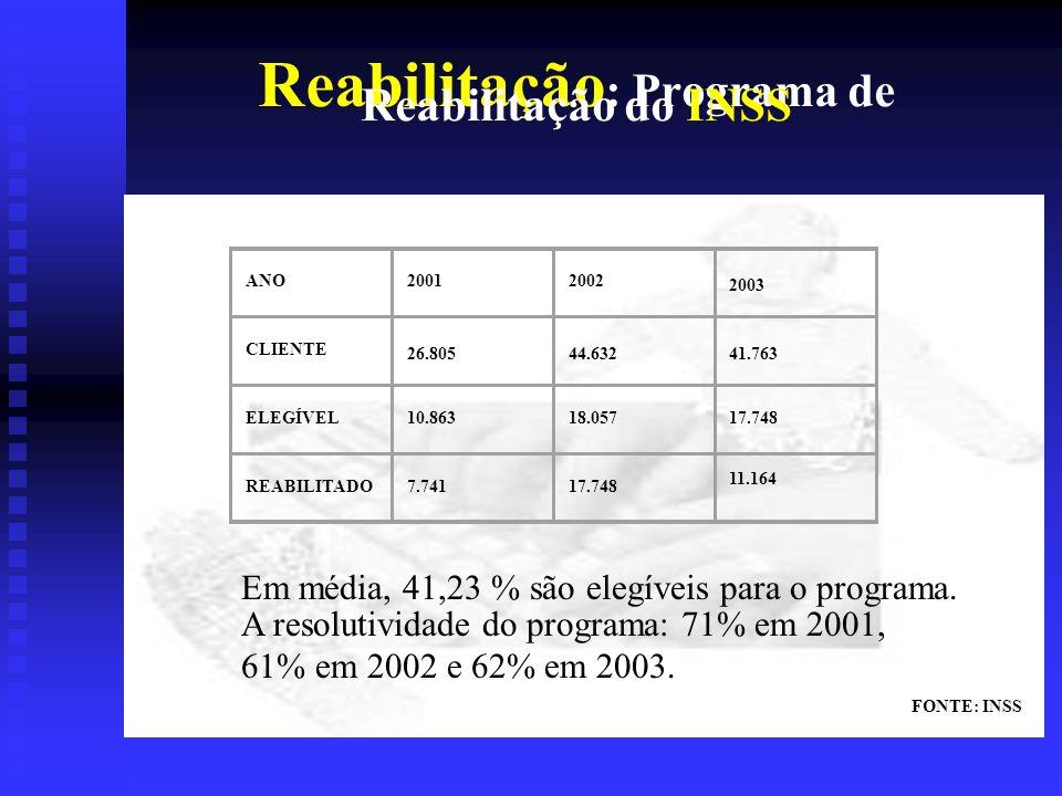 Reabilitação : Programa de Reabilitação do INSS Em média, 41,23 % são elegíveis para o programa.