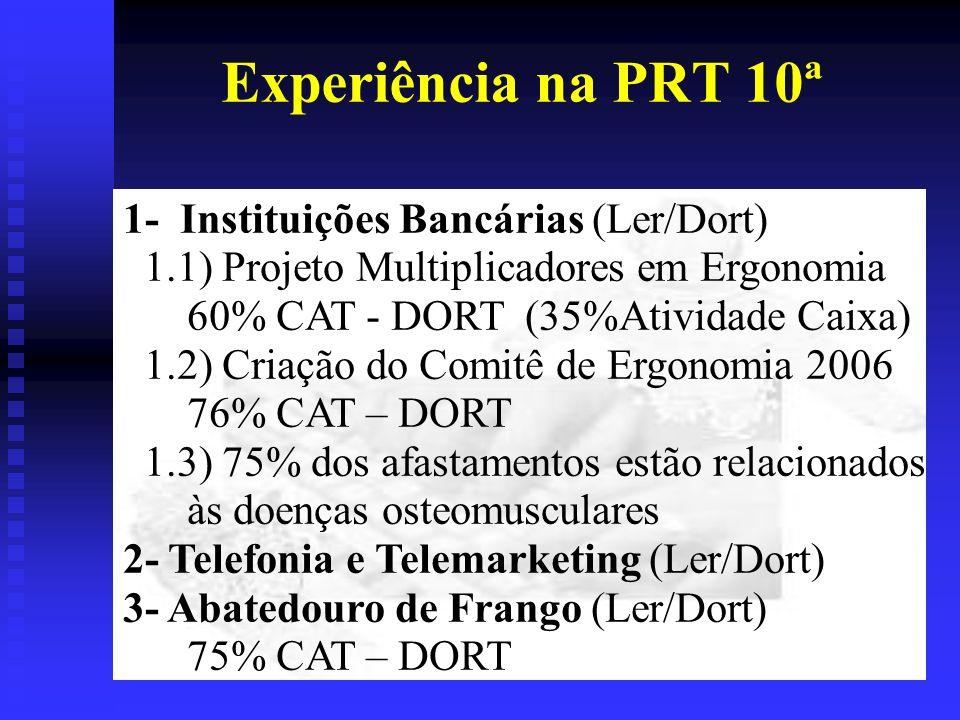 Experiência na PRT 10ª 1- Instituições Bancárias (Ler/Dort) 1.1) Projeto Multiplicadores em Ergonomia 60% CAT - DORT (35%Atividade Caixa) 1.2) Criação do Comitê de Ergonomia 2006 76% CAT – DORT 1.3) 75% dos afastamentos estão relacionados às doenças osteomusculares 2- Telefonia e Telemarketing (Ler/Dort) 3- Abatedouro de Frango (Ler/Dort) 75% CAT – DORT