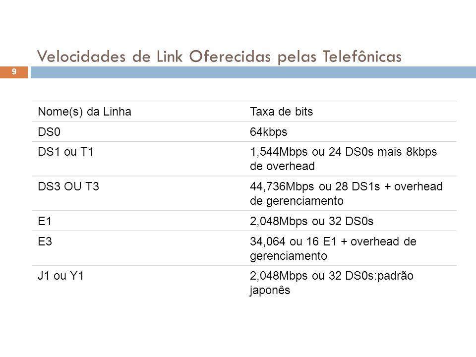Velocidades de Link Oferecidas pelas Telefônicas Nome(s) da LinhaTaxa de bits DS064kbps DS1 ou T11,544Mbps ou 24 DS0s mais 8kbps de overhead DS3 OU T3