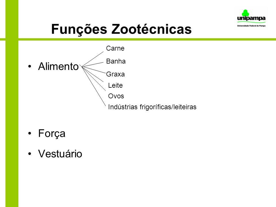 Funções Zootécnicas Alimento Força Vestuário Leite Carne Banha Graxa Ovos Indústrias frigoríficas/leiteiras