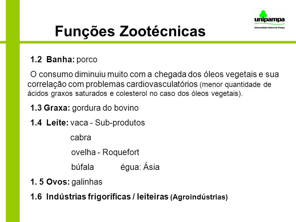 Funções Zootécnicas 1.2 Banha: porco O consumo diminuiu muito com a chegada dos óleos vegetais e sua correlação com problemas cardiovasculatórios (men