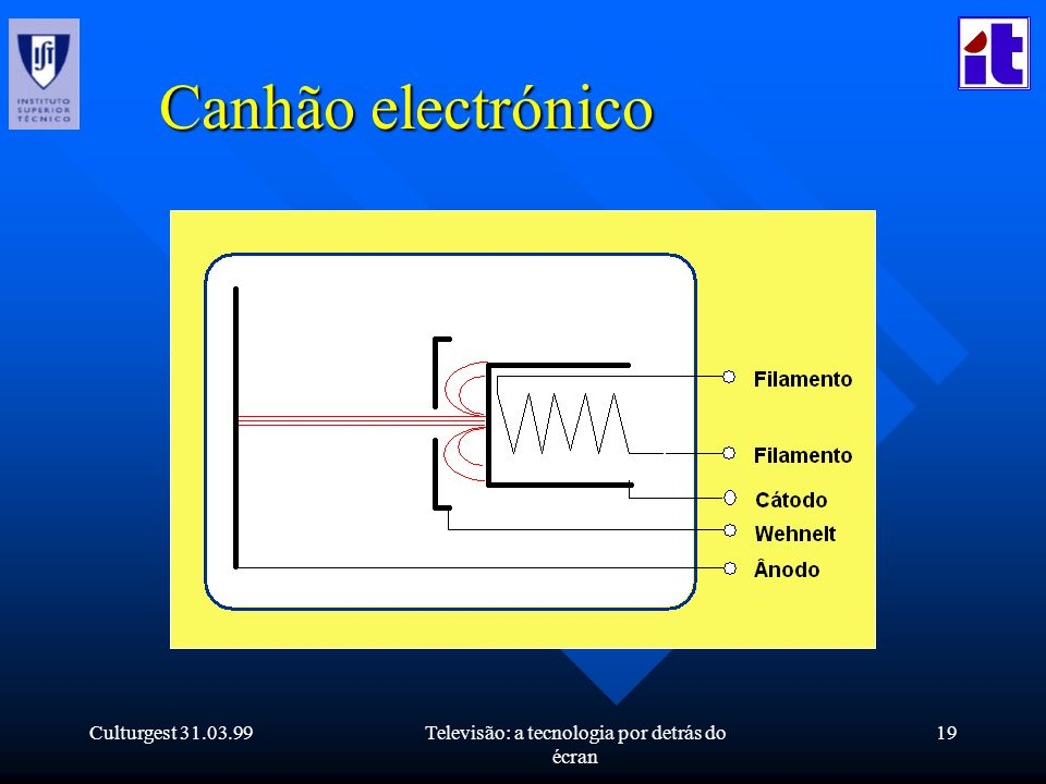 Culturgest 31.03.99Televisão: a tecnologia por detrás do écran 19 Canhão electrónico
