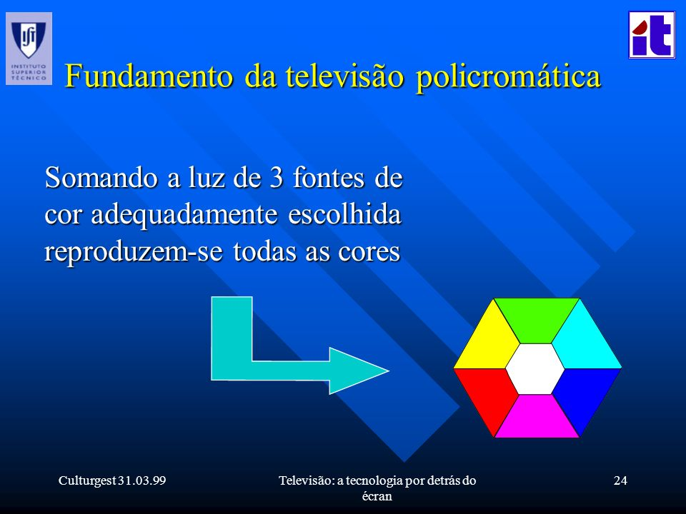 Culturgest 31.03.99Televisão: a tecnologia por detrás do écran 24 Fundamento da televisão policromática Somando a luz de 3 fontes de cor adequadamente