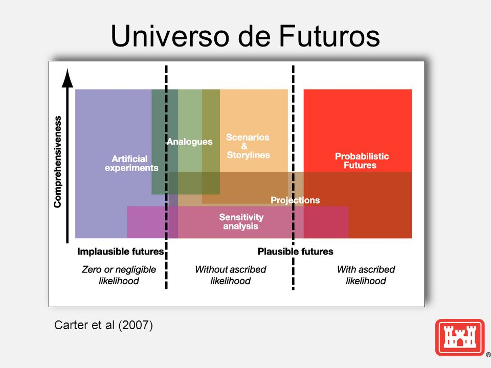 Universo de Futuros Carter et al (2007)