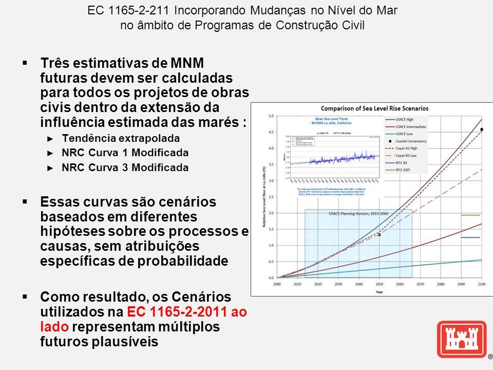 EC 1165-2-211 Incorporando Mudanças no Nível do Mar no âmbito de Programas de Construção Civil Três estimativas de MNM futuras devem ser calculadas para todos os projetos de obras civis dentro da extensão da influência estimada das marés : Tendência extrapolada NRC Curva 1 Modificada NRC Curva 3 Modificada Essas curvas são cenários baseados em diferentes hipóteses sobre os processos e causas, sem atribuições específicas de probabilidade Como resultado, os Cenários utilizados na EC 1165-2-2011 ao lado representam múltiplos futuros plausíveis