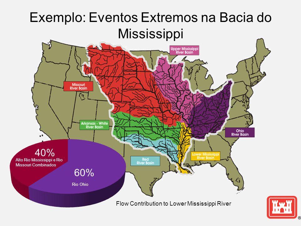 Exemplo: Eventos Extremos na Bacia do Mississippi Rio Ohio Alto Rio Mississippi e Rio Missouri Combinados Flow Contribution to Lower Mississippi River