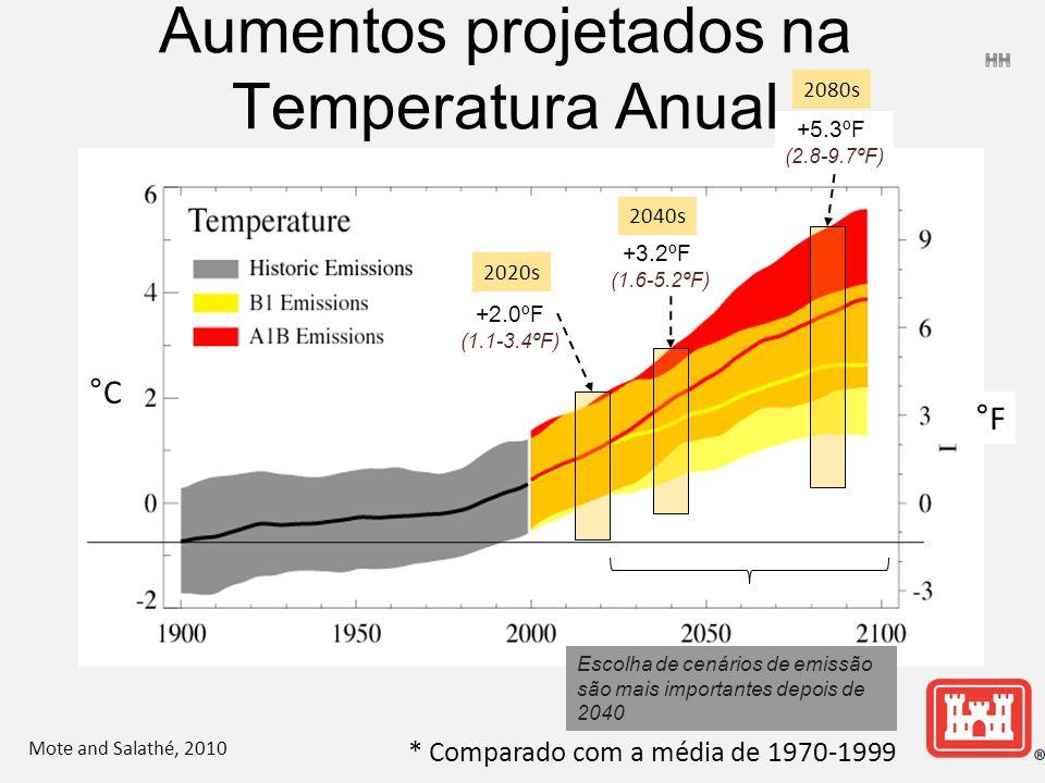 2020s 2040s 2080s °C°C * Comparado com a média de 1970-1999 Mote and Salathé, 2010 +2.0ºF (1.1-3.4ºF) +3.2ºF (1.6-5.2ºF) +5.3ºF (2.8-9.7ºF) °F Escolha de cenários de emissão são mais importantes depois de 2040 Aumentos projetados na Temperatura Anual