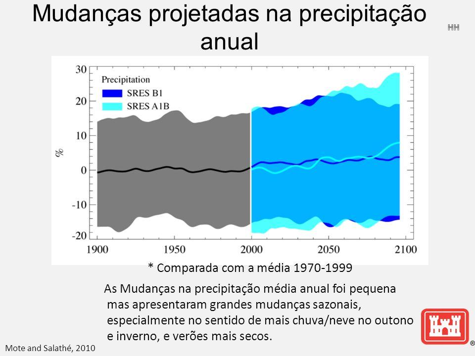 * Comparada com a média 1970-1999 As Mudanças na precipitação média anual foi pequena mas apresentaram grandes mudanças sazonais, especialmente no sentido de mais chuva/neve no outono e inverno, e verões mais secos.