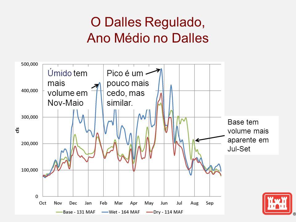 O Dalles Regulado, Ano Médio no Dalles Úmido tem mais volume em Nov-Maio Pico é um pouco mais cedo, mas similar. Base tem volume mais aparente em Jul-