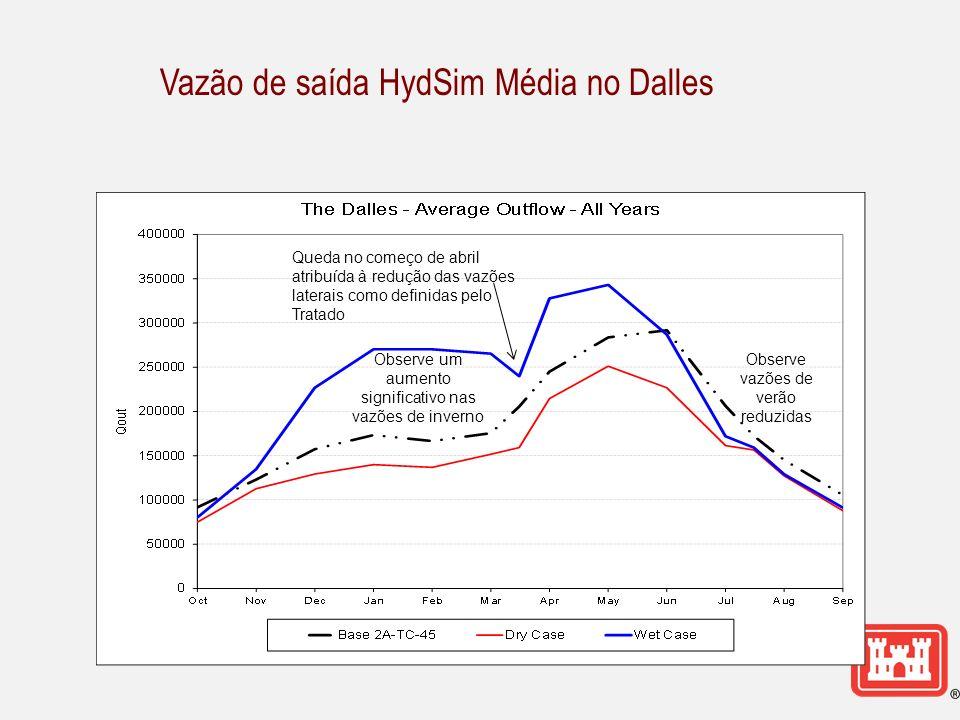 Vazão de saída HydSim Média no Dalles Observe vazões de verão reduzidas Queda no começo de abril atribuída à redução das vazões laterais como definidas pelo Tratado Observe um aumento significativo nas vazões de inverno