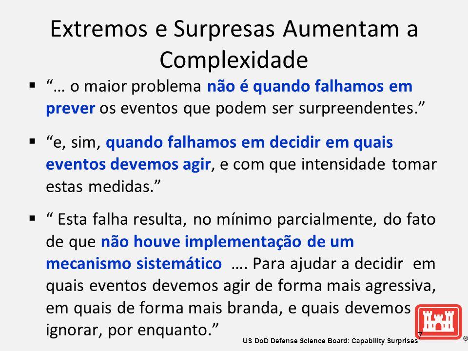 Extremos e Surpresas Aumentam a Complexidade … o maior problema não é quando falhamos em prever os eventos que podem ser surpreendentes.
