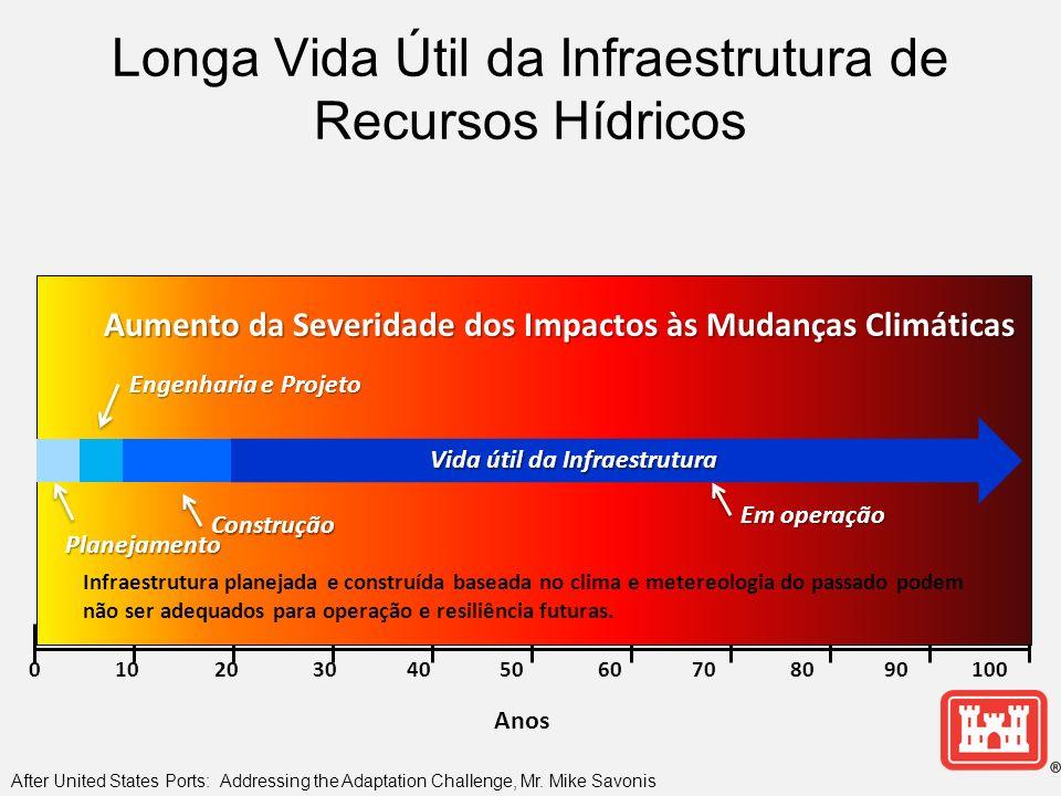 0 10 20 30 40 50 60 70 80 90 100 Anos Aumento da Severidade dos Impactos às Mudanças Climáticas Infraestrutura planejada e construída baseada no clima