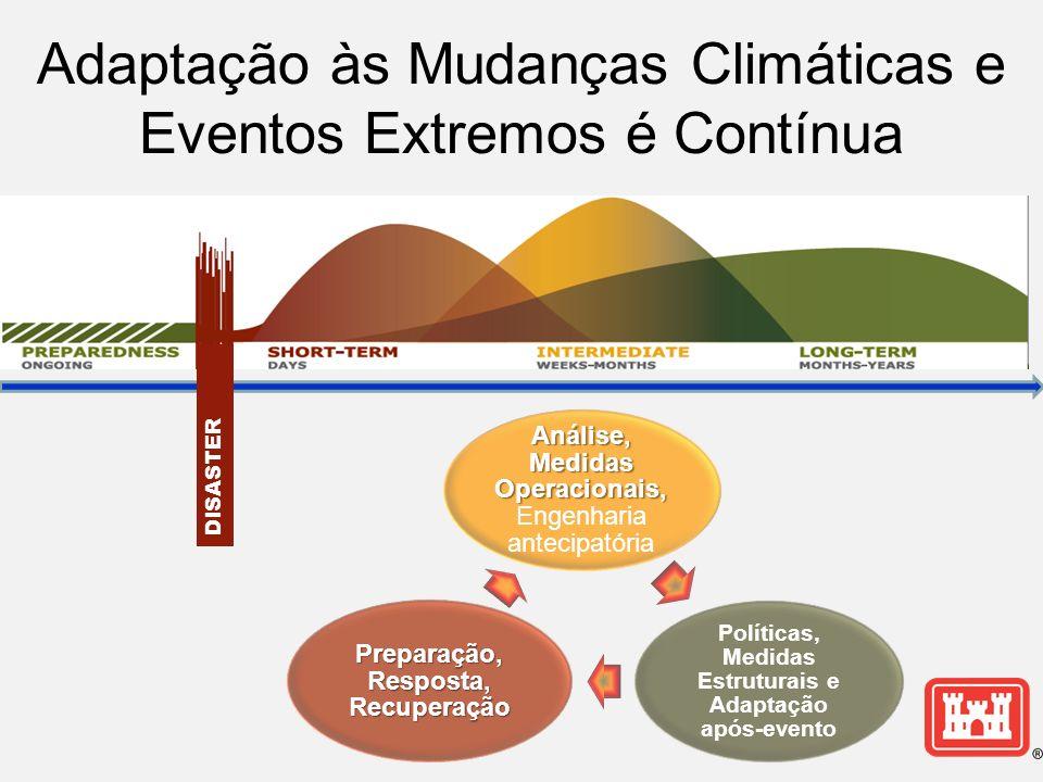 DISASTER Adaptação às Mudanças Climáticas e Eventos Extremos é Contínua Análise, Medidas Operacionais, Análise, Medidas Operacionais, Engenharia antecipatória Políticas, Medidas Estruturais e Adaptação após- evento Preparação, Resposta, Recuperação