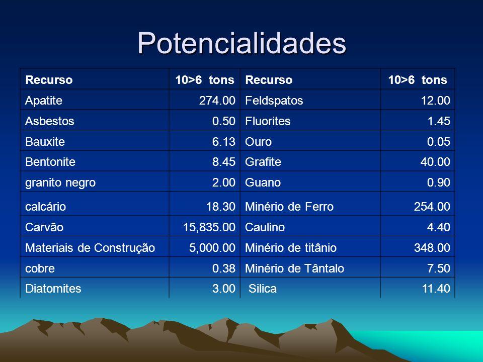Potencialidades Recurso10>6 tonsRecurso10>6 tons Apatite274.00Feldspatos12.00 Asbestos0.50Fluorites1.45 Bauxite6.13Ouro0.05 Bentonite8.45Grafite40.00