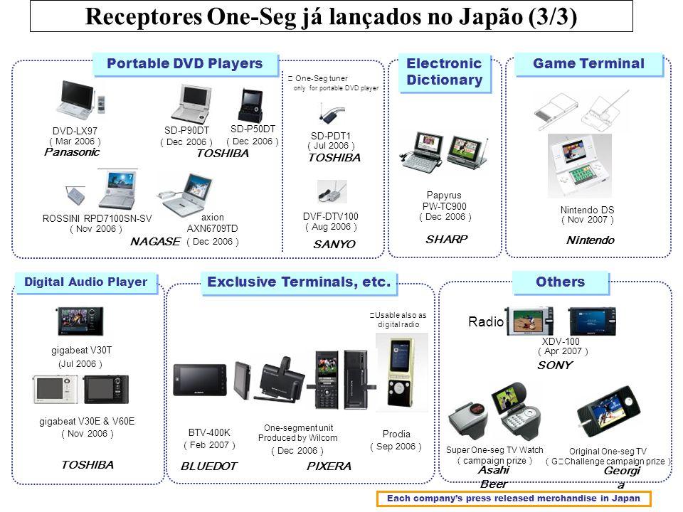 Mar 2006 DVD-LX97 Prodia Sep 2006 (Jul 2006 gigabeat V30T Panasonic TOSHIBA PIXERA Jul 2006 SD-PDT1 TOSHIBA Dec 2006 DVF-DTV100 Aug 2006 SANYO Dec 200