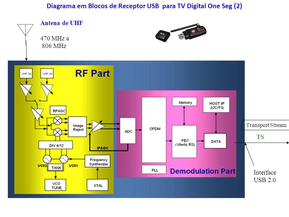 Diagrama em Blocos de Receptor USB para TV Digital One Seg (2) Antena de UHF 470 MHz a 806 MHz Transport Stream TS Interface USB 2.0