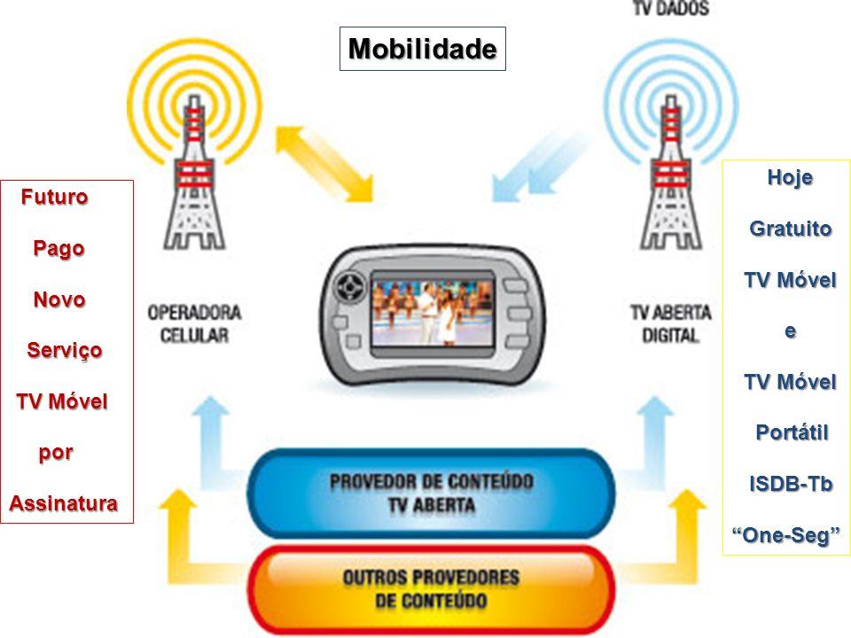 Futuro Futuro Pago Pago Novo Novo Serviço Serviço TV Móvel TV Móvel por porAssinatura Hoje Hoje Gratuito Gratuito TV Móvel TV Móvel e Portátil Portáti