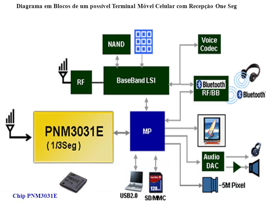 Diagrama em Blocos de um possível Terminal Móvel Celular com Recepção One Seg Chip PNM3031E