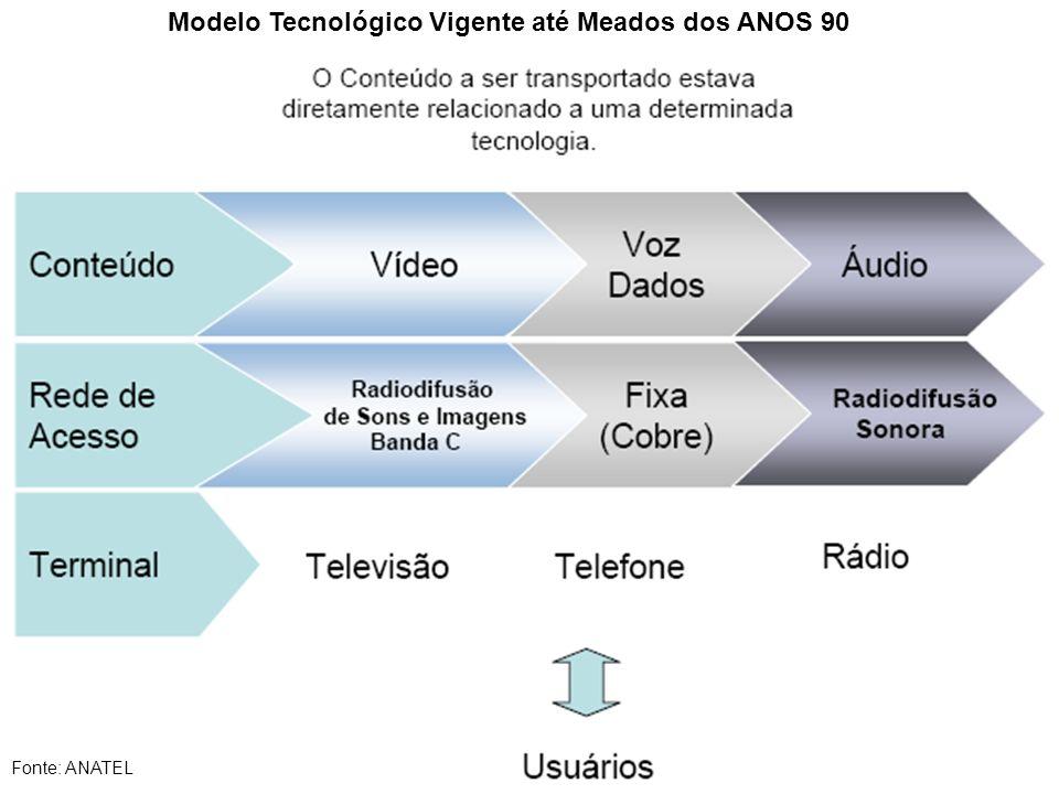 Modelo Tecnológico Vigente até Meados dos ANOS 90 Fonte: ANATEL