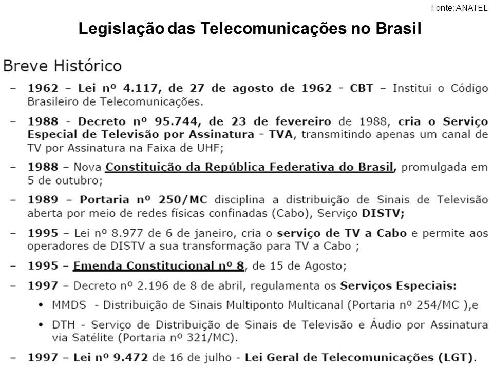 Legislação das Telecomunicações no Brasil Fonte: ANATEL