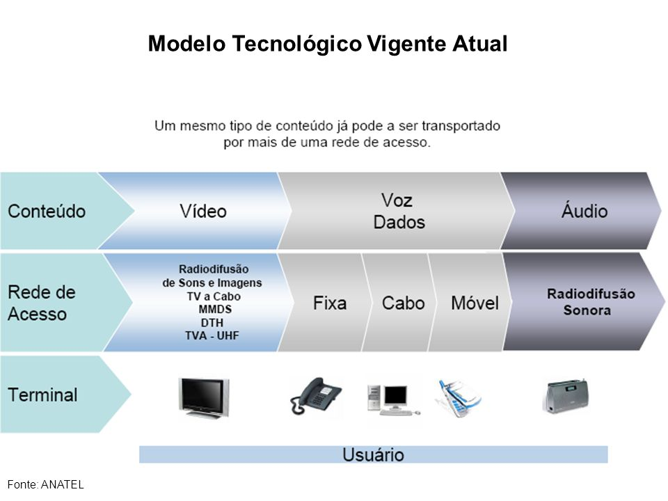 Modelo Tecnológico Vigente Atual Fonte: ANATEL