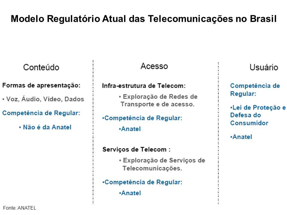 Modelo Regulatório Atual das Telecomunicações no Brasil Fonte: ANATEL