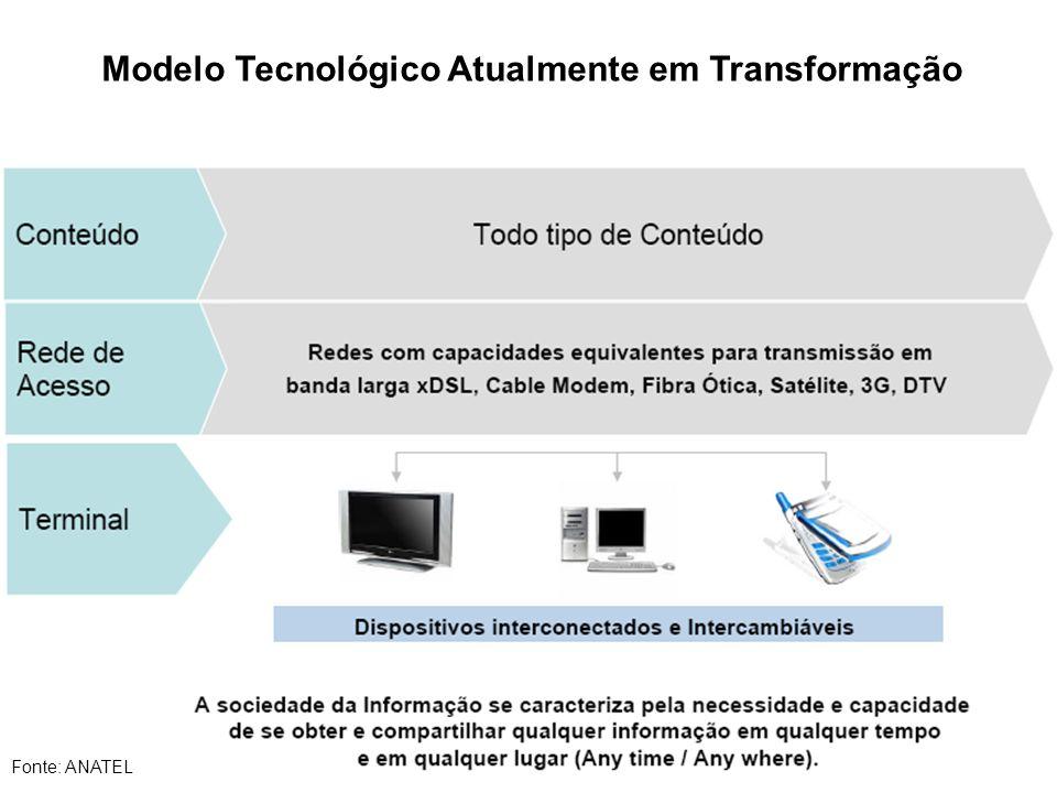 Modelo Tecnológico Atualmente em Transformação Fonte: ANATEL