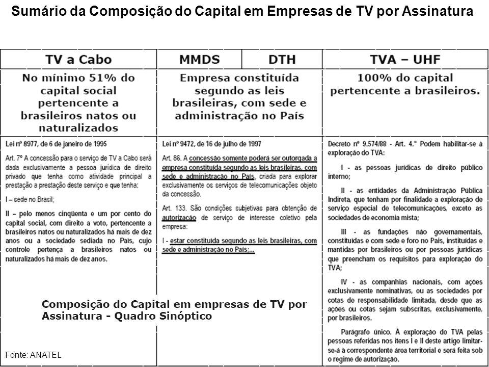 Sumário da Composição do Capital em Empresas de TV por Assinatura Fonte: ANATEL