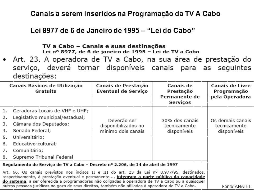 Canais a serem inseridos na Programação da TV A Cabo Lei 8977 de 6 de Janeiro de 1995 – Lei do Cabo Fonte: ANATEL