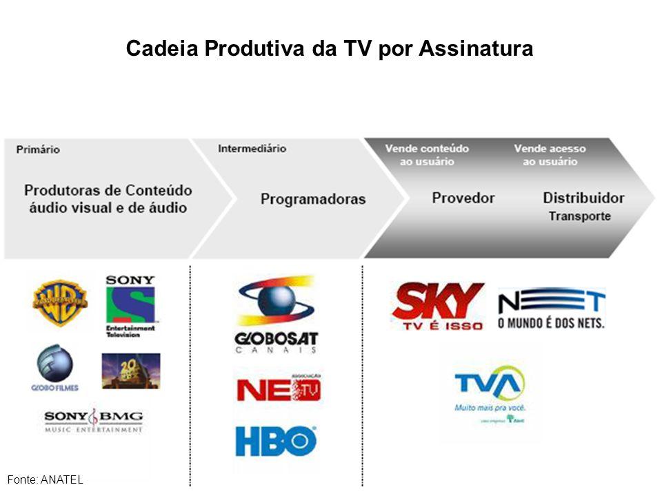 Cadeia Produtiva da TV por Assinatura Fonte: ANATEL