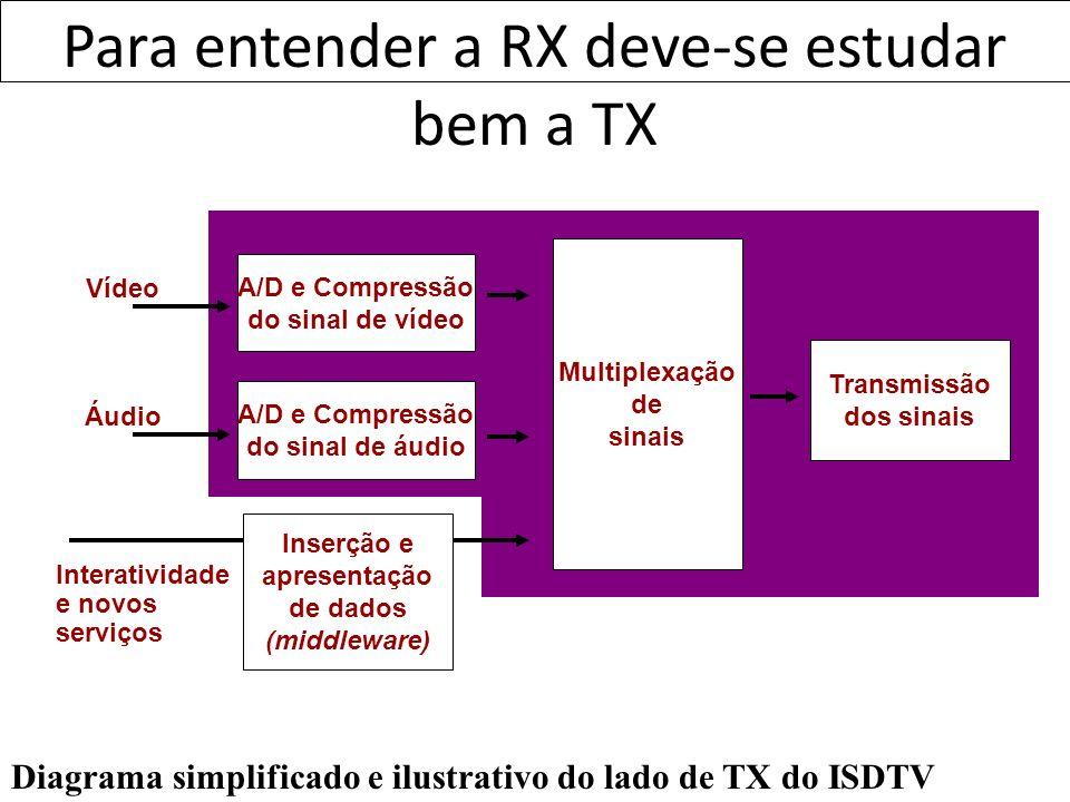 Para entender a RX deve-se estudar bem a TX Vídeo Áudio A/D e Compressão do sinal de vídeo A/D e Compressão do sinal de áudio Multiplexação de sinais
