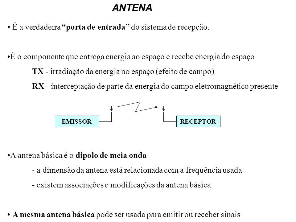 ANTENA É a verdadeira porta de entrada do sistema de recepção. É o componente que entrega energia ao espaço e recebe energia do espaço TX - irradiação