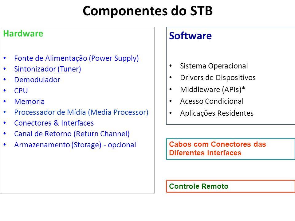 Componentes do STB Hardware Fonte de Alimentação (Power Supply) Sintonizador (Tuner) Demodulador CPU Memoria Processador de Mídia (Media Processor) Co