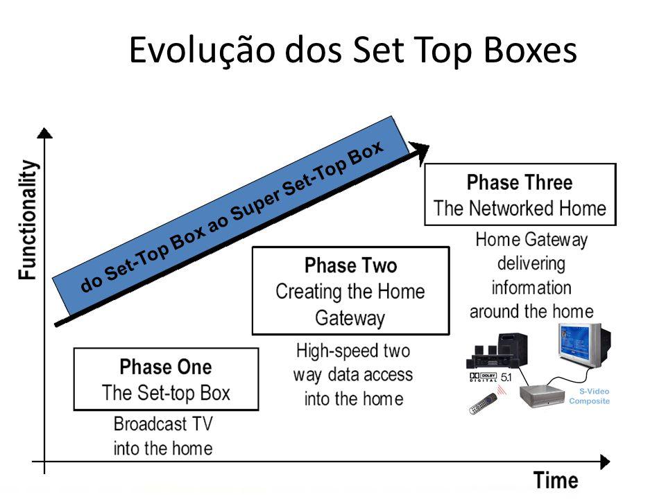 Evolução dos Set Top Boxes do Set-Top Box ao Super Set-Top Box