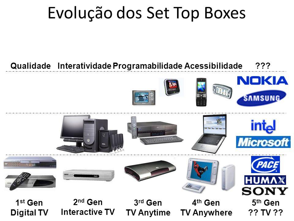 Evolução dos Set Top Boxes 2 nd Gen Interactive TV Interatividade 3 rd Gen TV Anytime Programabilidade 4 th Gen TV Anywhere Acessibilidade 5 th Gen ??