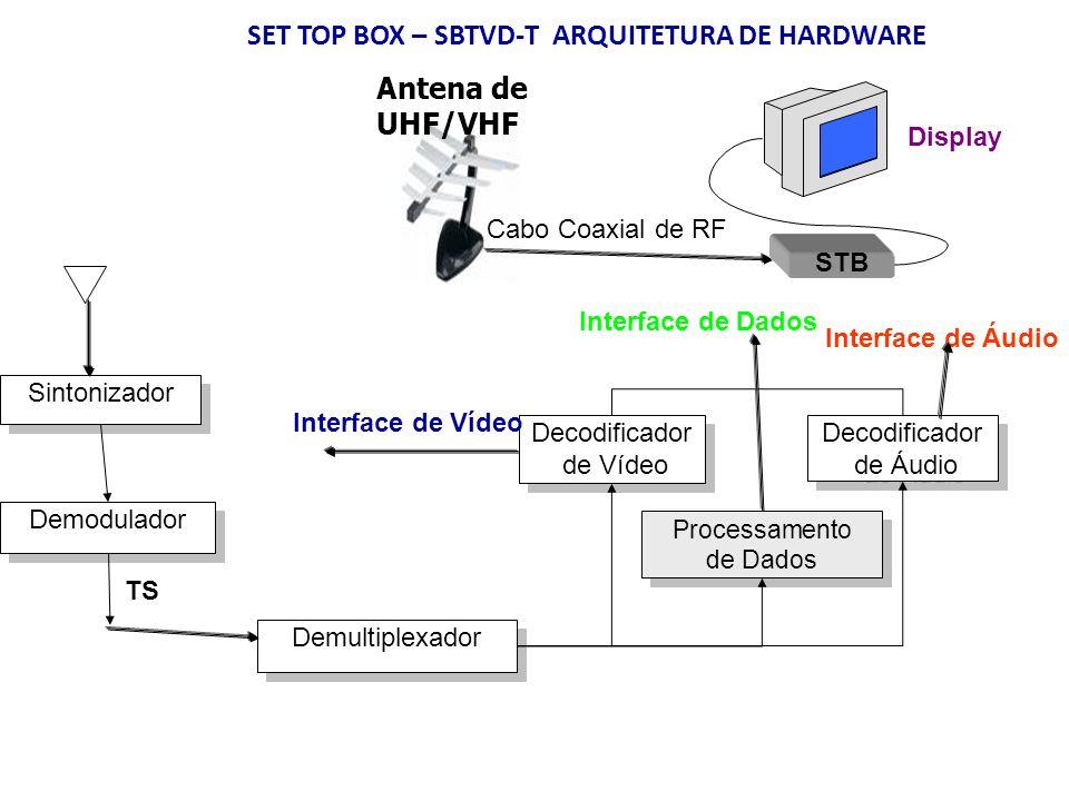 SET TOP BOX – SBTVD-T ARQUITETURA DE HARDWARE Sintonizador Demodulador Demultiplexador Decodificador de Vídeo Decodificador de Vídeo Decodificador de