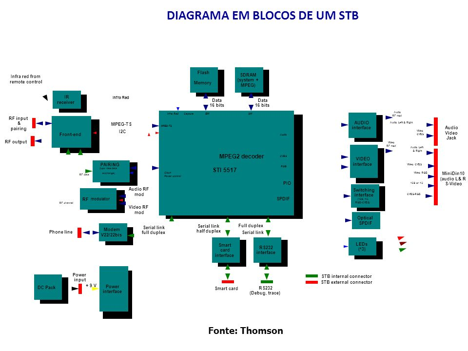 DIAGRAMA EM BLOCOS DE UM STB Front-end DC Pack MPEG2 decoder STI 5517 Smart card interface RS232 interface IR receiver Flash Memory SDRAM (system + MP