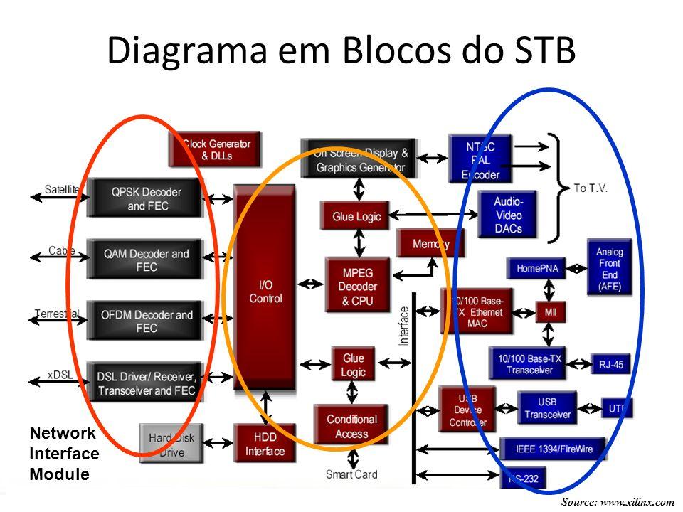 Source: www.xilinx.com Diagrama em Blocos do STB Network Interface Module