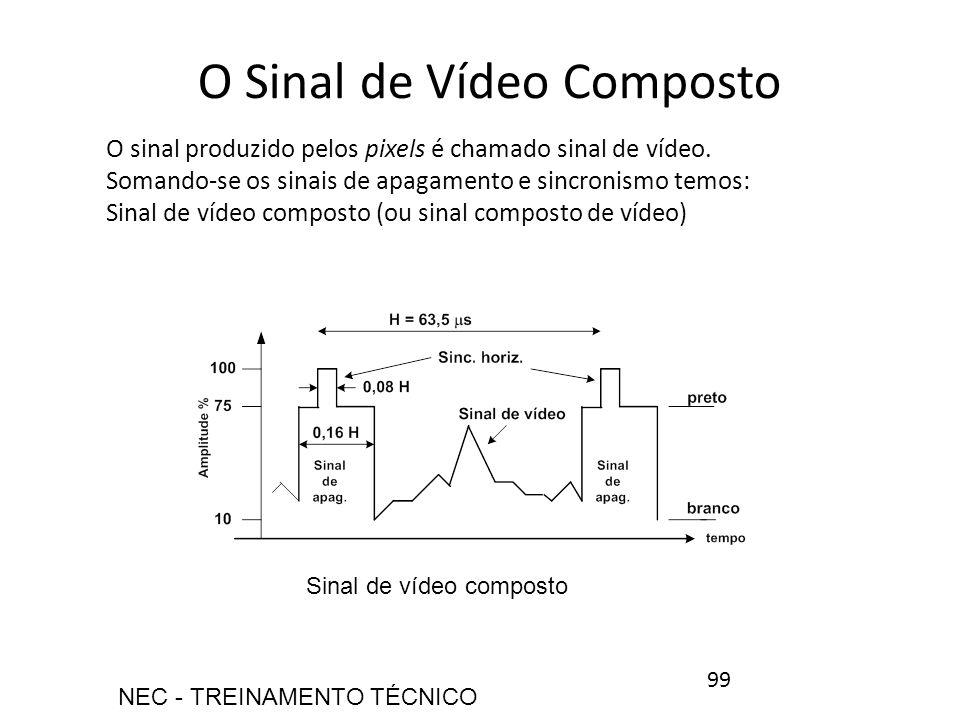O Sinal de Vídeo Composto O sinal produzido pelos pixels é chamado sinal de vídeo. Somando-se os sinais de apagamento e sincronismo temos: Sinal de ví