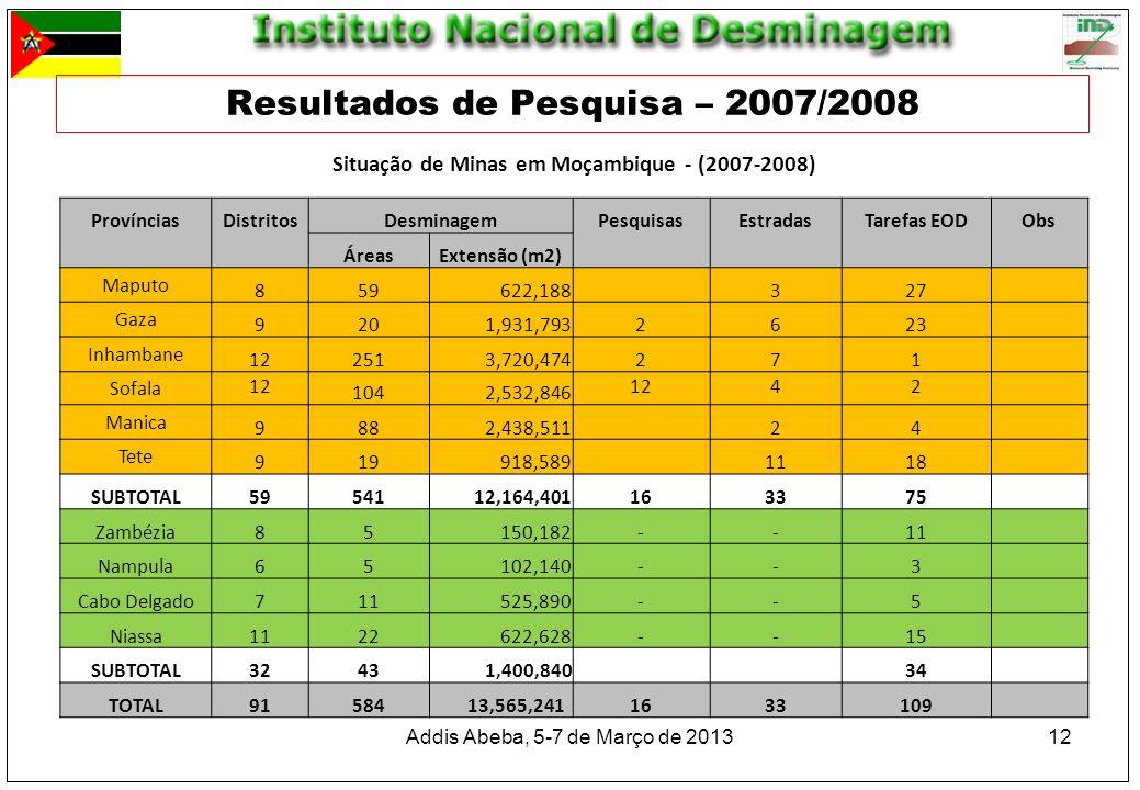 Resultados de Pesquisa – 2007/2008 Addis Abeba, 5-7 de Março de 201312 Situação de Minas em Moçambique - (2007-2008) ProvínciasDistritosDesminagemPesq