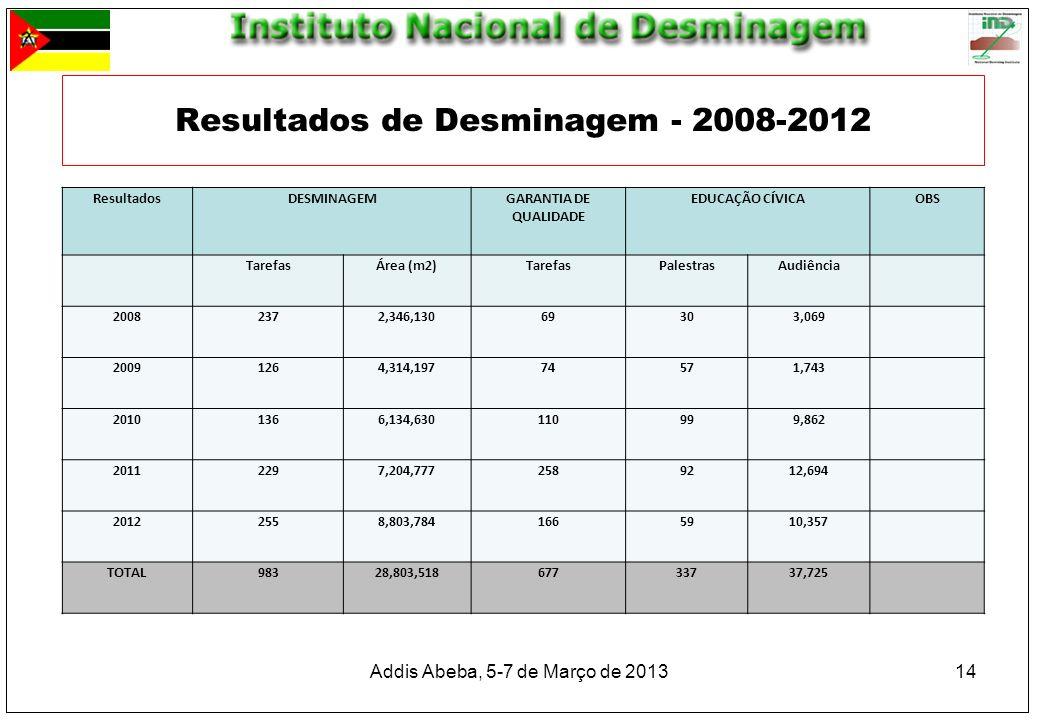 14 Resultados de Desminagem - 2008-2012 ResultadosDESMINAGEMGARANTIA DE QUALIDADE EDUCAÇÃO CÍVICAOBS TarefasÁrea (m2)TarefasPalestrasAudiência 2008237