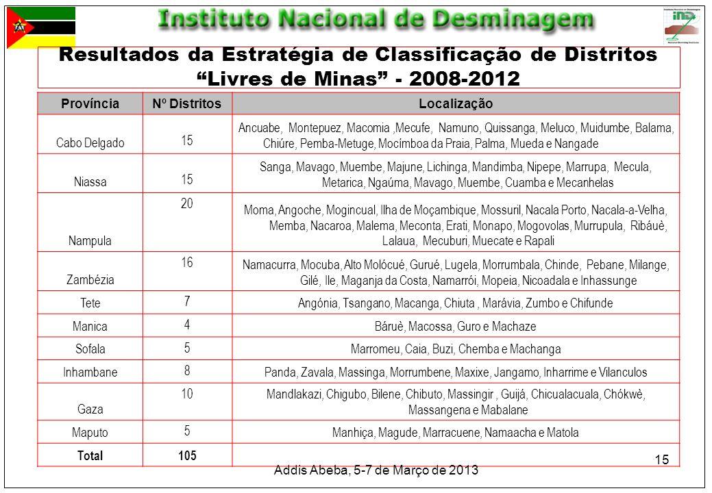 Resultados da Estratégia de Classificação de Distritos Livres de Minas - 2008-2012 ProvínciaNº DistritosLocalização Cabo Delgado 15 Ancuabe, Montepuez
